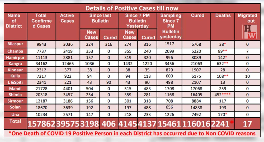 daily cases in himachal