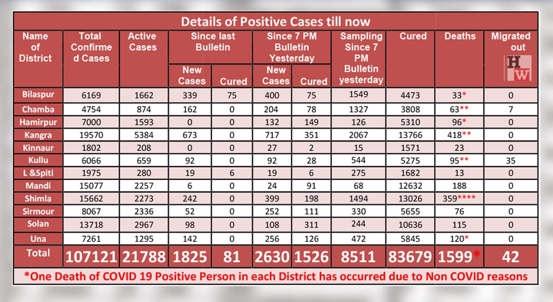 district wise covid-19 cases in himachal pradesh