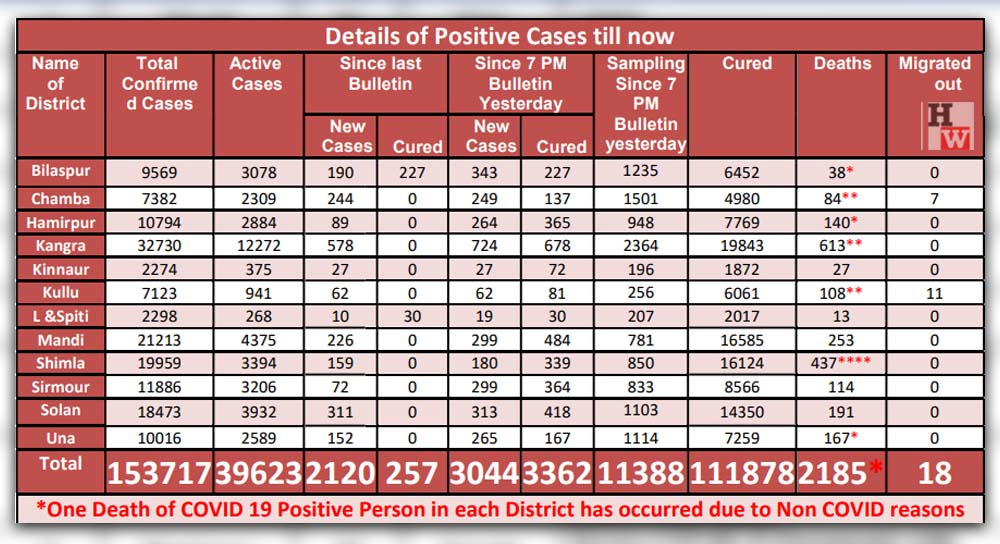 hp govt covid-19 cases data may 14, 2021