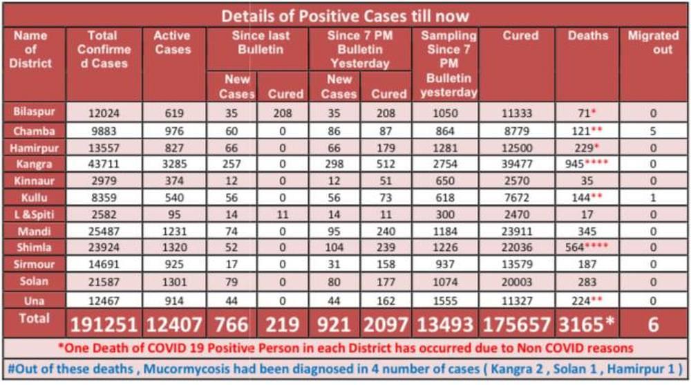 Covid Data June 1