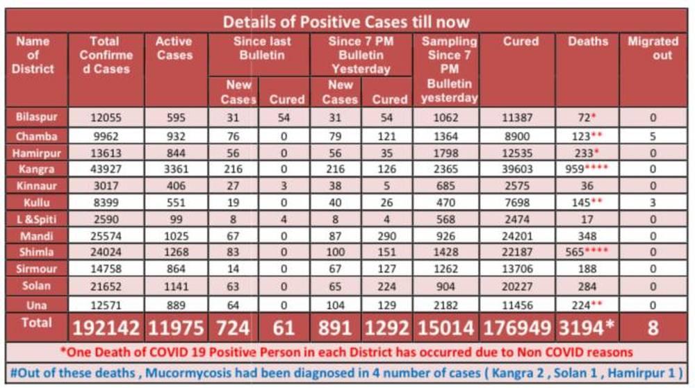 Covid data June2