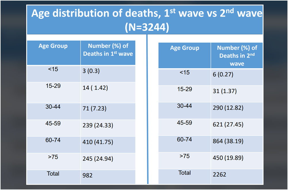 second wave in himachal pradesh age distribution